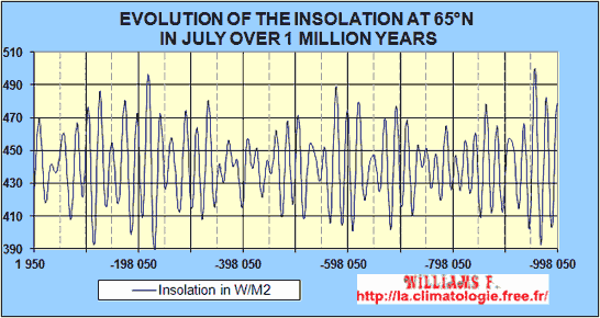 Glacial and interglacial periods precession cycle often exceed 10 this is the main climate forcing on the scale of thousands of years publicscrutiny Image collections
