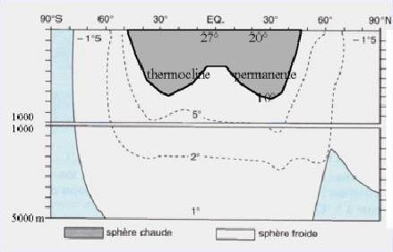 Connaitre la mer et les navires - chroniques et actu Thermocline